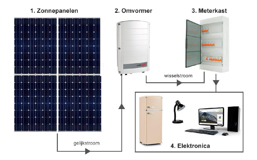 Hoe werkt een zonnepanelen omvormer en maakt die geluid?